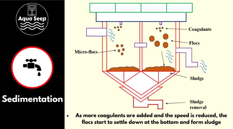 How does sedimentation work?