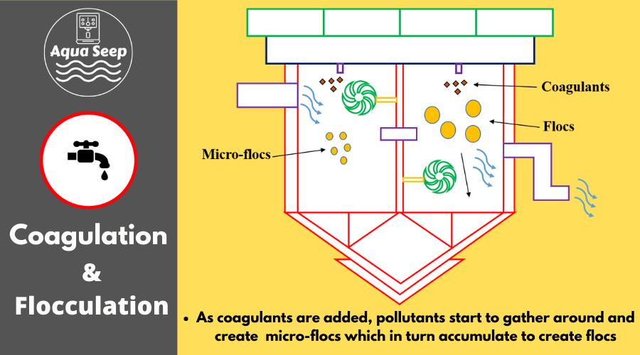 How do coagulation and flocculation work?