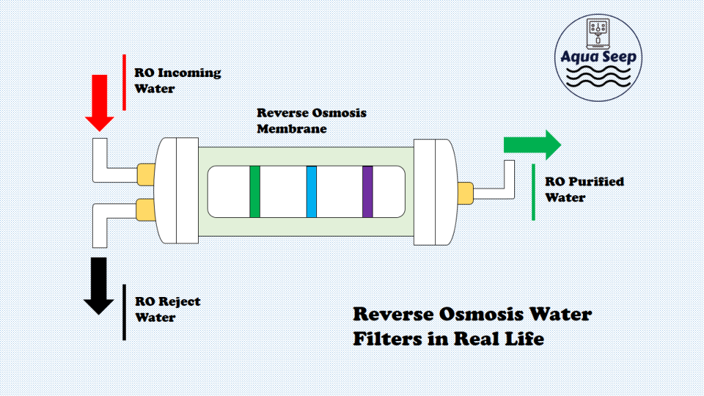 Reverse Osmosis water filters with semipermeable membrane in real life